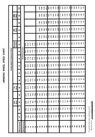 Grinding Wheel Grade Chart Wheel Chart