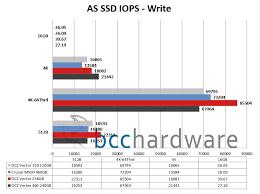 Ssd Chart As Ssd Write Chart