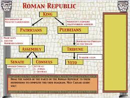 Republic Chart Mr Macs Ancient Rome