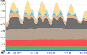 Charts Deutschland Aktuell Home Energy Charts
