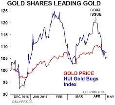 Gold Vs Gdxj A Catch Up