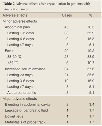 Unresectable pancreatic cancer