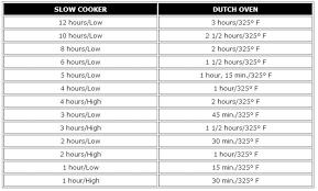 Credible Dutch Oven Charcoal Chart 2019