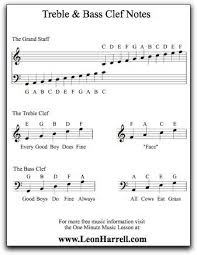 Free Treble Bass Clef Notes Poster Download Piano Music