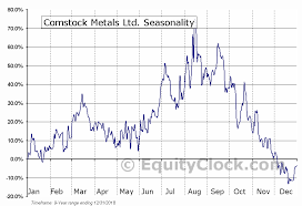 Csl Chart Comstock Metals Ltd Tsxv Csl V Seasonal Chart Equity Clock