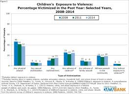 children s exposure to violence child trends 118 fig2