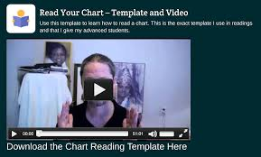 Chart Calculator Vedic Art And Science
