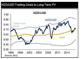 Nzd Vs Usd Chart Bnz New Zealand Dollar Exchange Rates Forecast Vs Pound Us