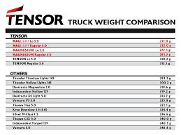 Tensor Lo Slider Mag Light Uber Mullen 5 25 Skateboard Truck