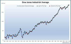 Dow Chart Since 1900 Why Rising Interest Rates Are A Good Thing For Stocks