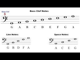 Bass Clef Piano Chart Base Clef Bismi Margarethaydon Com