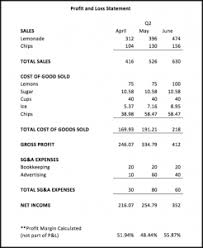 Profit And Loss Statement How To Analyze A Profit And Loss P L Sheet For Your Small