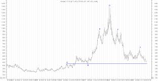Historical Grain Charts Wheat Price Charts Trade Setups That Work