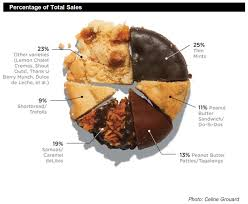Which Girl Scout Cookies Score The Most Brownie Points