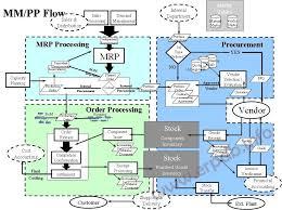 Mm Pp Process Flow Process Flow Business Management