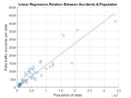 Linear Regression Matlab Simulink