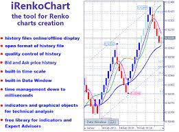 Renko Charts Mt5