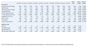 Investment Charts And Graphs 2012 Financial Benchmark Charts And Graphs Withum