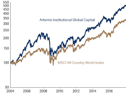Global Markets Healthy Returns Artemis Fund Managers