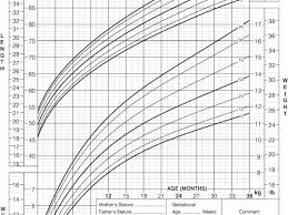 Growth Chart For Baby Jasonkellyphoto Co