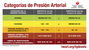 New Bp Chart Understanding Blood Pressure Readings American Heart