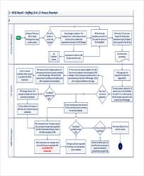 Hr Payroll Process Flow Chart 36 Flowchart Templates In Pdf Free Premium Templates