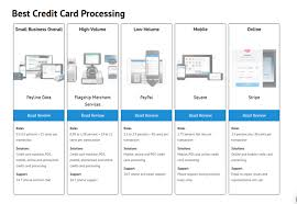 Best credit card processing for small business online. Credit Card Processing 101 Everything You Need To Know