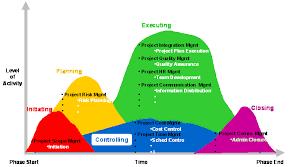 pmi process groups diagrampmi process groups diagram