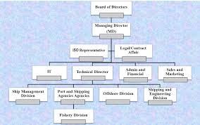 Company Organization Chart Kasra Port Shipping Services