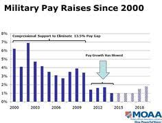 Army Pay Raise Chart Military Force 2019 Online Charts Collection
