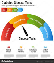 How To Read Blood Sugar Chart Diabetes Blood Glucose Test Types Chart Stock Vector