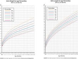 Newborn Growth Chart Plotting Child Growth