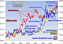 Gold Euro Chart Euro Gold Breakout Above Resistance Analysis The Market