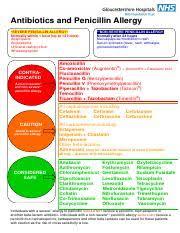 Antibiotic Cross Sensitivity Chart Amikacin