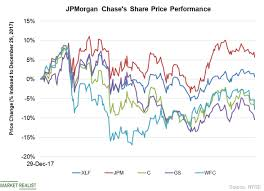 Jpmorgan Chase Outperformed Top Peers More Upside Potential