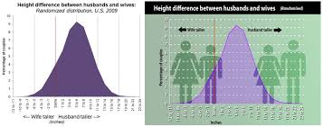 Couple Height Difference Chart 72 Expert Ideal Height Difference Between Couples