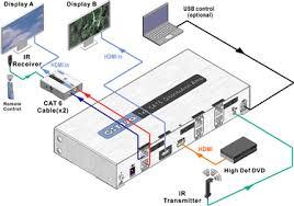 octava 1x4 hdmi distribution amp over cat 6 display hd video up 1x4 hdmi distribution amp over cat6 application diagram