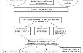 Проблемы Банковской системы Банковская система России Проблемы Формирования Эффективной Банковской Системы России