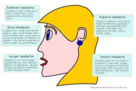 Headaches And Massage Tapestry Lifes Blog