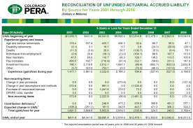 Sources Of Peras Unfunded Liabilities Pera On The