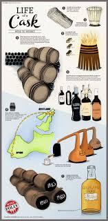 oak wine barrel barrels whiskey. Life Of A Wine Barrel To Whiskey Infographic Oak Barrels ,