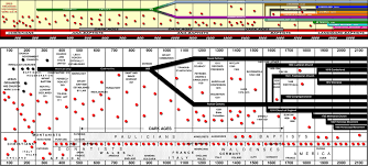 World History Chart In Accordance With Bible Chronology Pdf End Time Chart