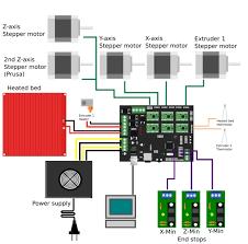 ramps 1 4 pin diagram ramps image wiring diagram sainsmart ramps 1 4 mega 2560 r3 a4988 opto endstop switch 3d on ramps 1 4 pin