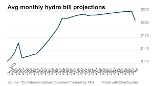 How Your Hydro Bill Will Rise Over The Next Decade Cbc News