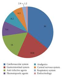 Drugs Out Of System Chart Pie Chart Showing Various Classes Of Drugs Prescribed