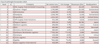 Dhl International Rates Chart Top 25 Airfreight Forwarders K N Continues To Close In On Dhl