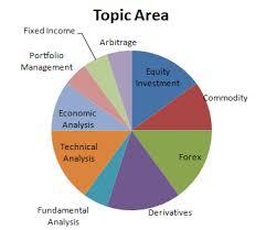 advance stock share market courses in delhi iplan education diploma in capital market