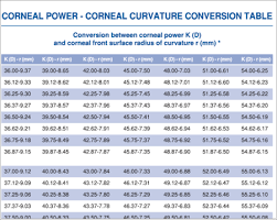 Contact Lens Power Conversion Chart Clinical Information Johnson And Johnson Vision Care