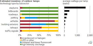 type of lighting. Graph Of Lighting Inventory By Subsector, As Explained In The Article Text Type