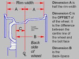 Wheel Offset Pelican Parts Forums